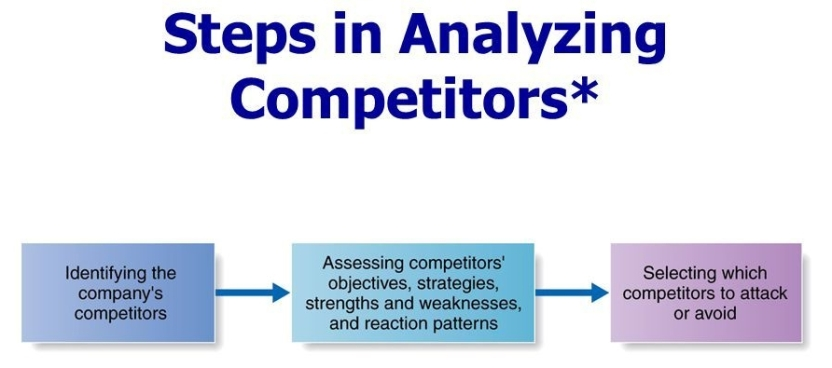 Competitor+Analysis